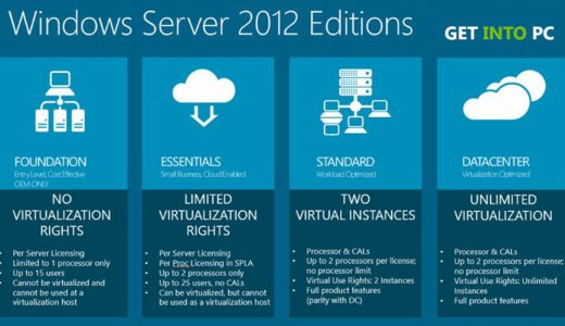 Ediţiile Windows server 2012