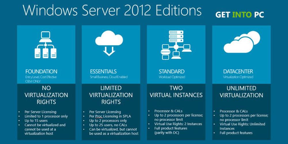 Windows Server 2012 Editions
